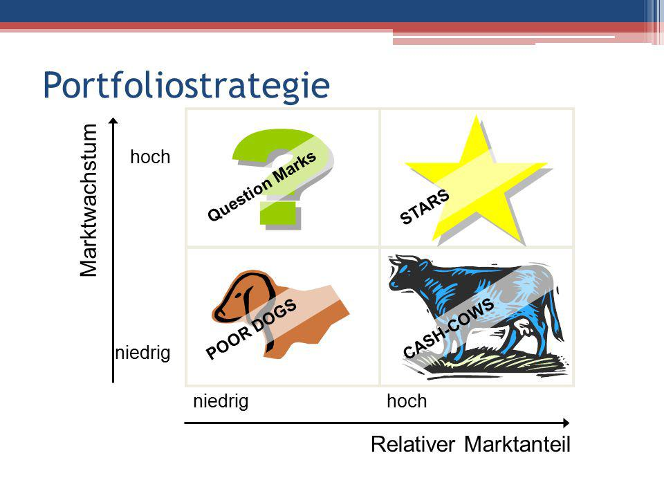 Portfoliostrategie Marktwachstum Relativer Marktanteil hoch niedrig