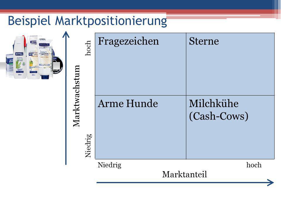 Beispiel Marktpositionierung