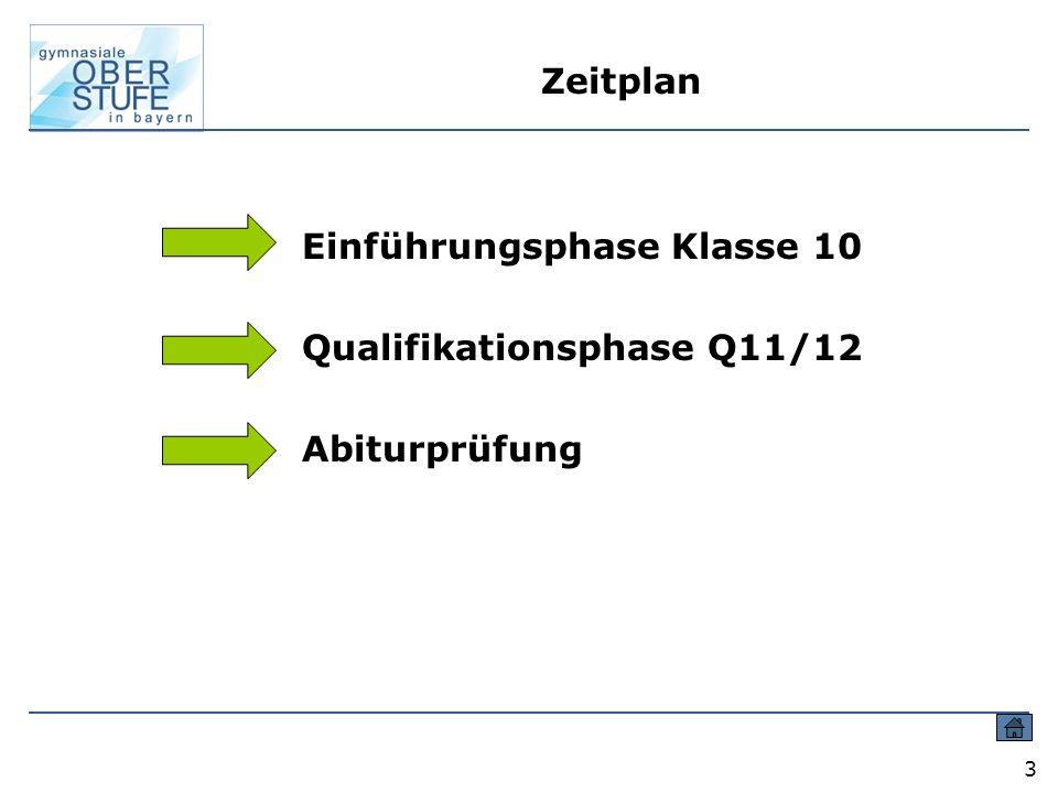 Einführungsphase Klasse 10 Qualifikationsphase Q11/12 Abiturprüfung