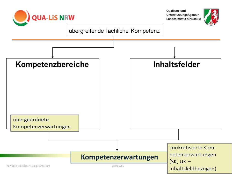 Implementation KLP Katholische Religionslehre SII 2. Halbjahr 2013/14