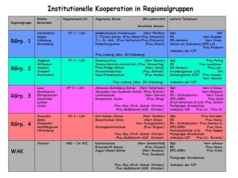 Institutionelle Kooperation in Regionalgruppen