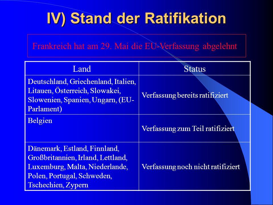 IV) Stand der Ratifikation