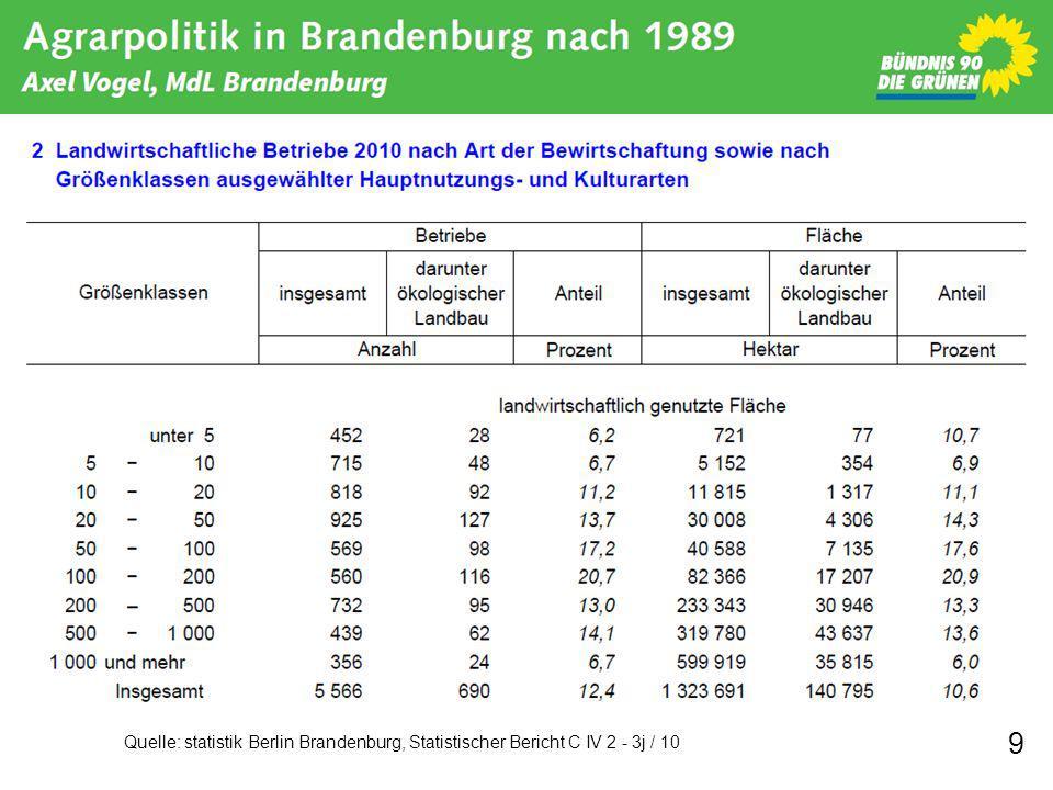 Quelle: statistik Berlin Brandenburg, Statistischer Bericht C IV 2 - 3j / 10