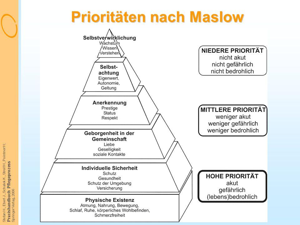 Prioritäten nach Maslow