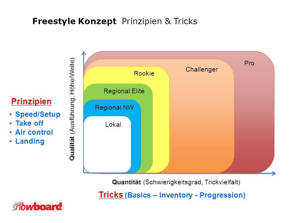 Freestyle Konzept Prinzipien & Tricks
