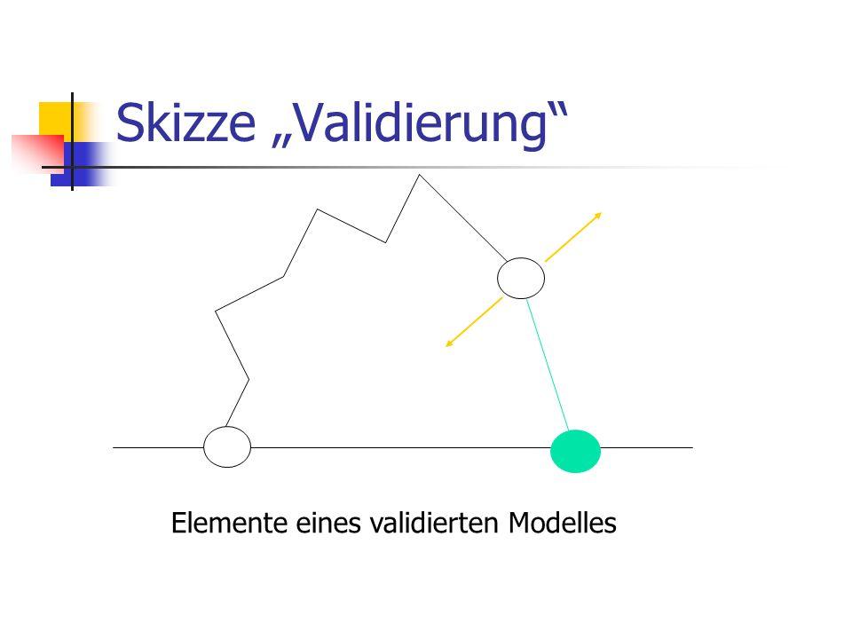 """Skizze """"Validierung Elemente eines validierten Modelles"""