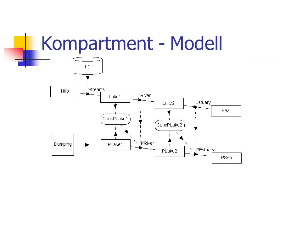 Kompartment - Modell