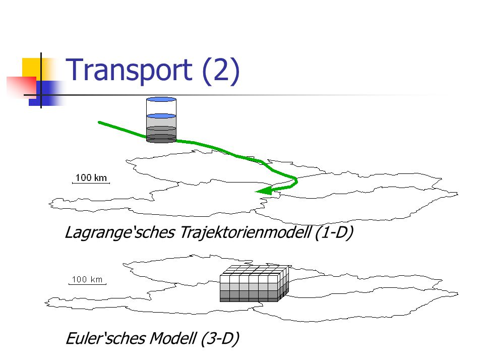 Transport (2) Lagrange'sches Trajektorienmodell (1-D)