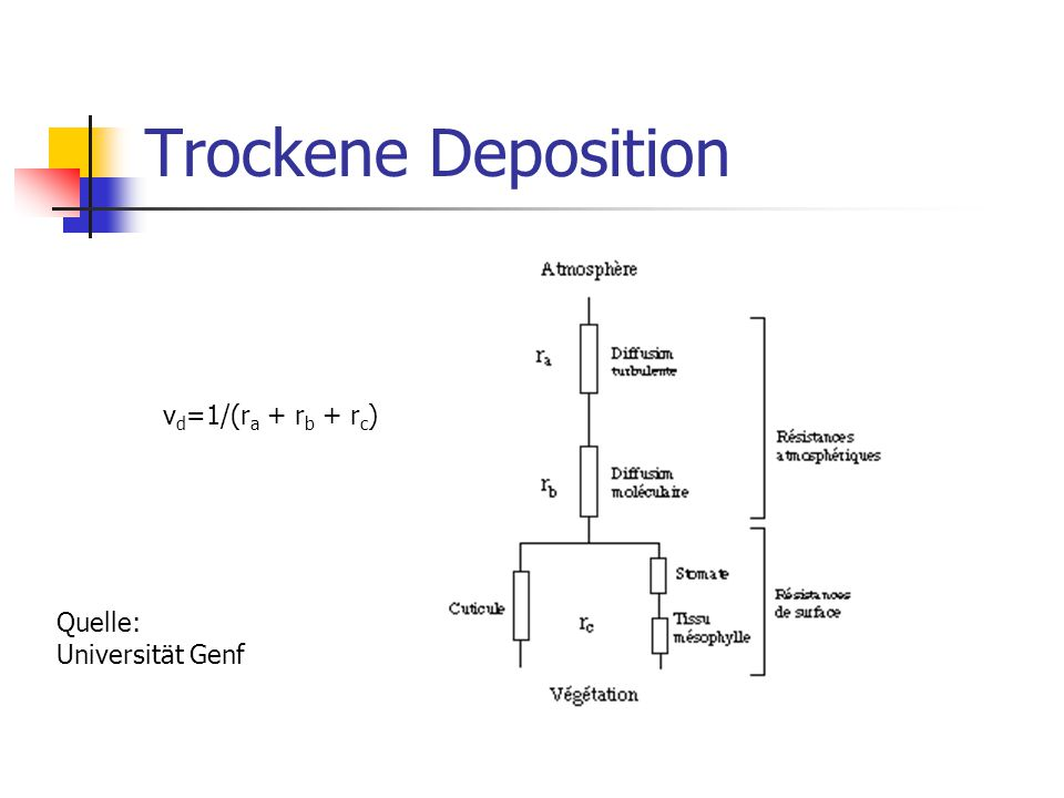 Trockene Deposition vd=1/(ra + rb + rc) Quelle: Universität Genf