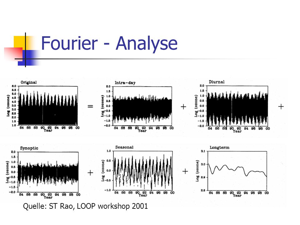 Fourier - Analyse Quelle: ST Rao, LOOP workshop 2001