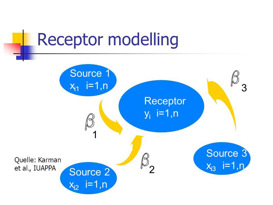 Receptor modelling Source 1 xi1 i=1,n 3 Receptor yi i=1,n 1