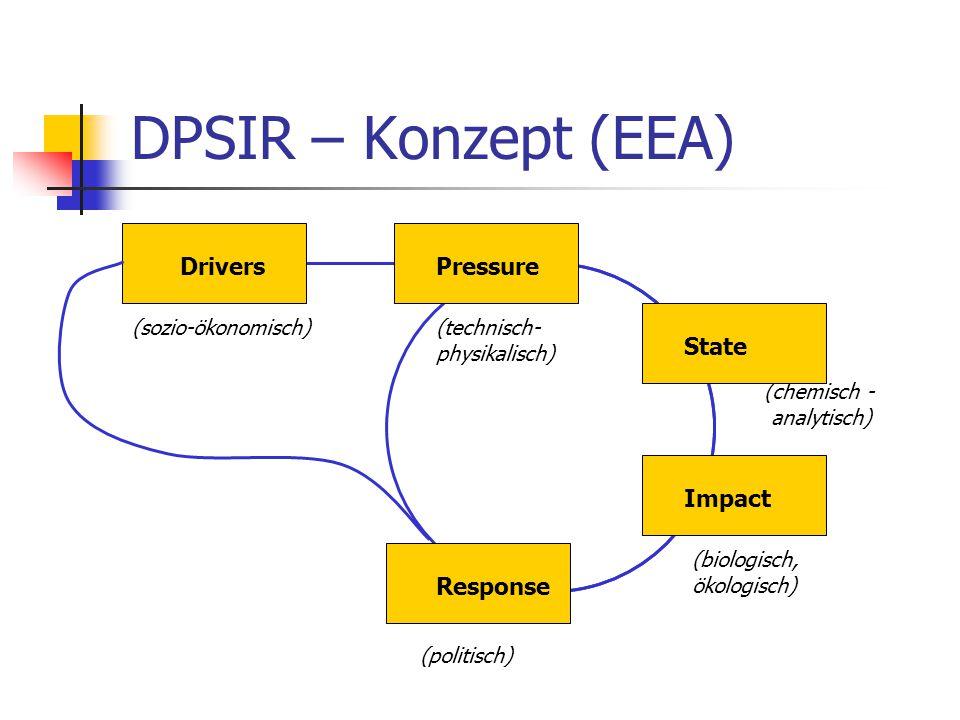 DPSIR – Konzept (EEA) Drivers Pressure State Impact Response