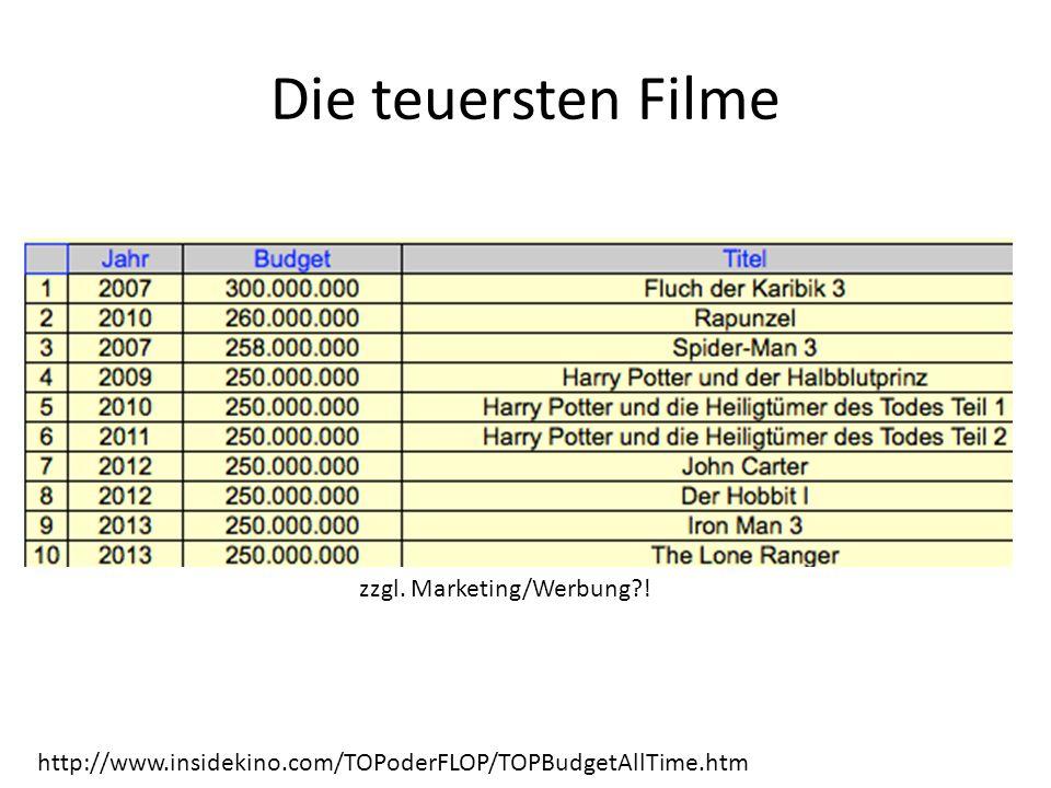Die teuersten Filme zzgl. Marketing/Werbung !