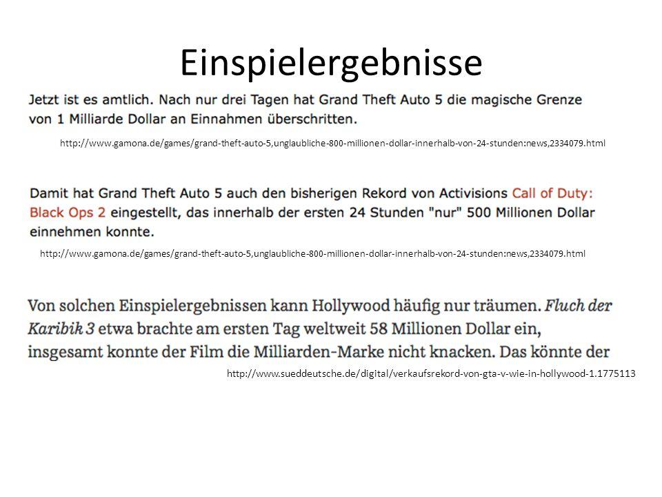 Einspielergebnisse http://www.gamona.de/games/grand-theft-auto-5,unglaubliche-800-millionen-dollar-innerhalb-von-24-stunden:news,2334079.html.