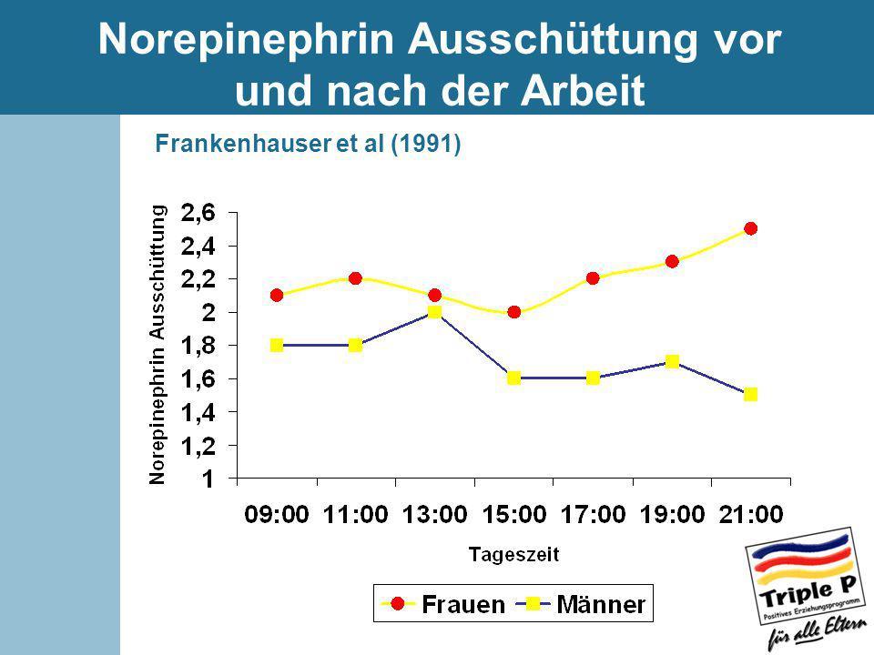Norepinephrin Ausschüttung vor und nach der Arbeit