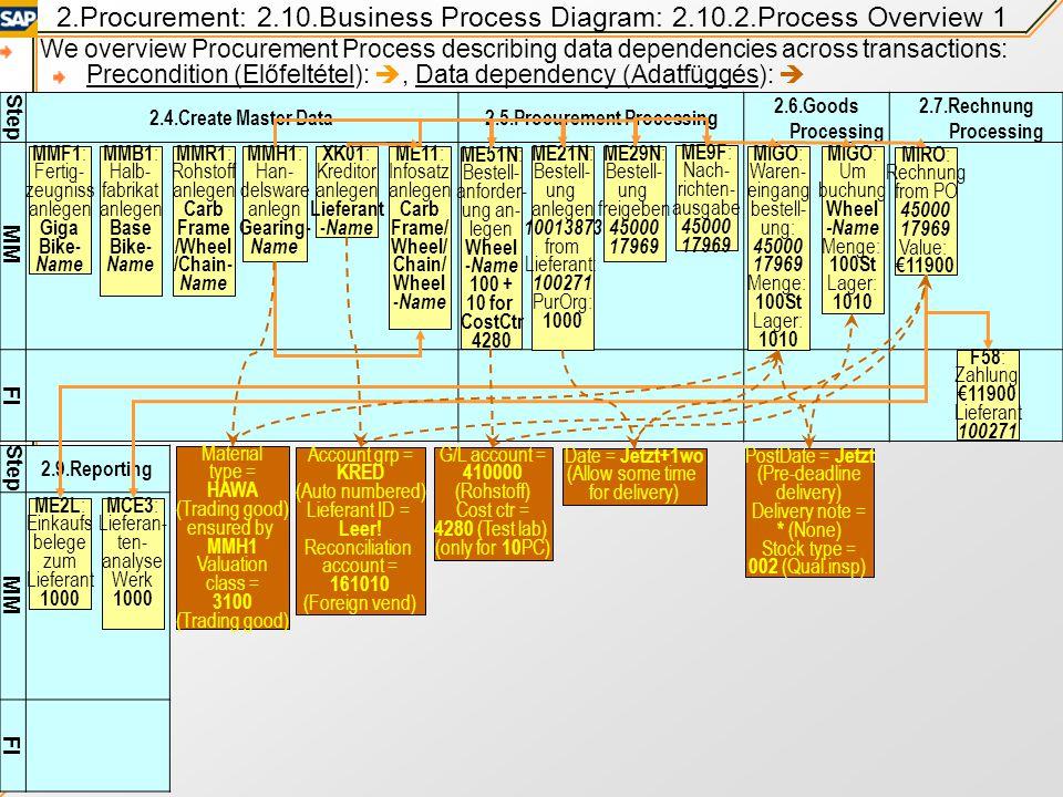 2.5.Procurement Processing