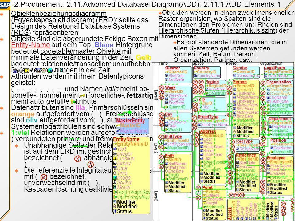 2. Procurement: 2. 11. Advanced Database Diagram(ADD): 2. 11. 1
