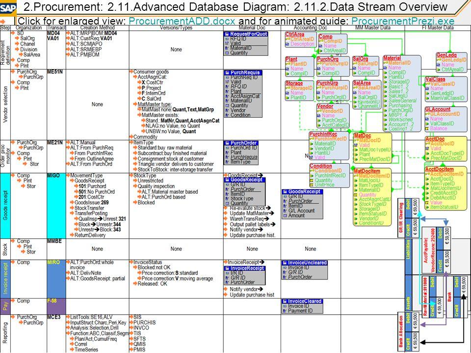 2. Procurement: 2. 11. Advanced Database Diagram: 2. 11. 2