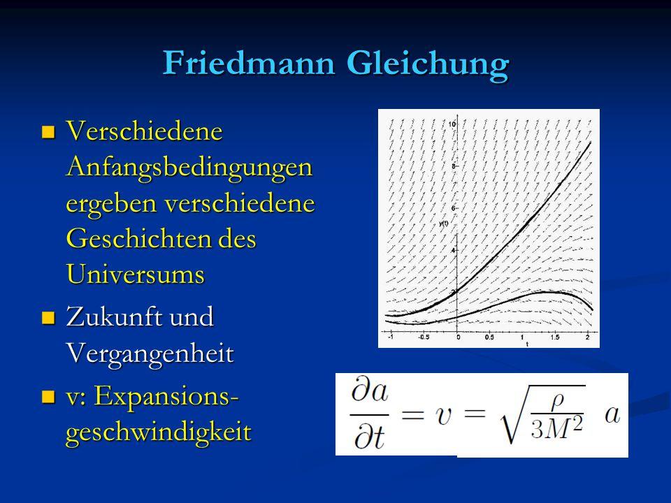 Friedmann Gleichung Verschiedene Anfangsbedingungen ergeben verschiedene Geschichten des Universums.