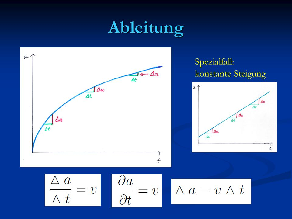 Ableitung Spezialfall: konstante Steigung