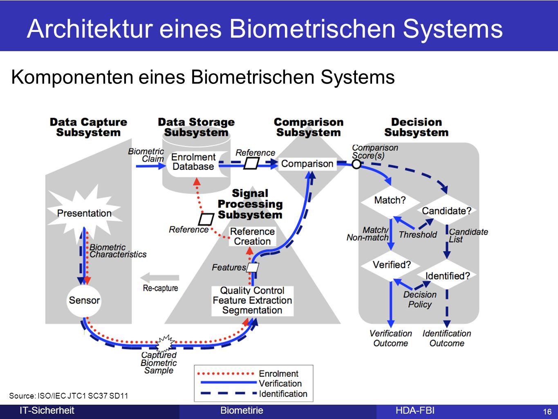 Architektur eines Biometrischen Systems