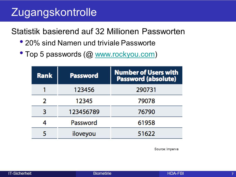 Zugangskontrolle Statistik basierend auf 32 Millionen Passworten
