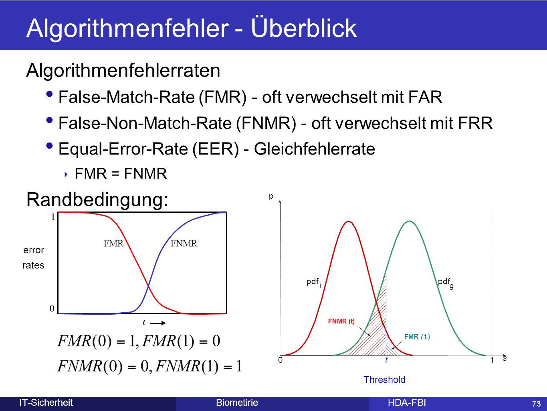 Algorithmenfehler - Überblick