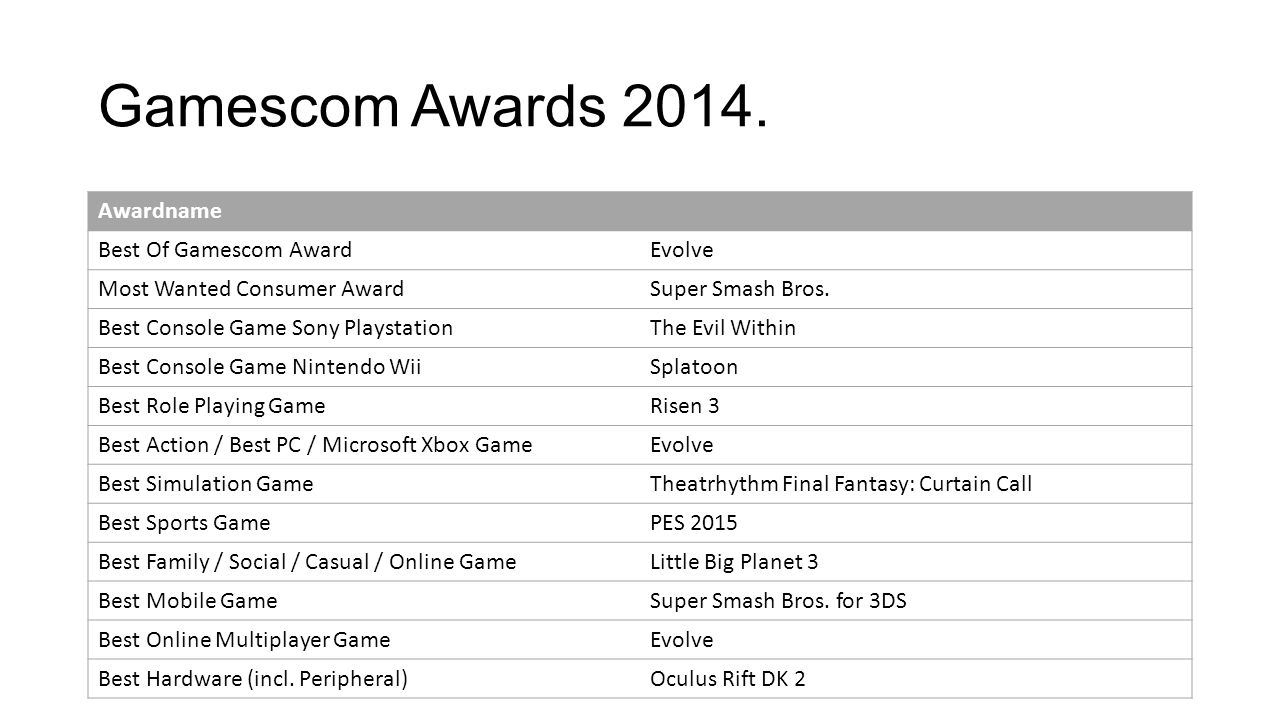 Gamescom Awards Awardname Best Of Gamescom Award Evolve