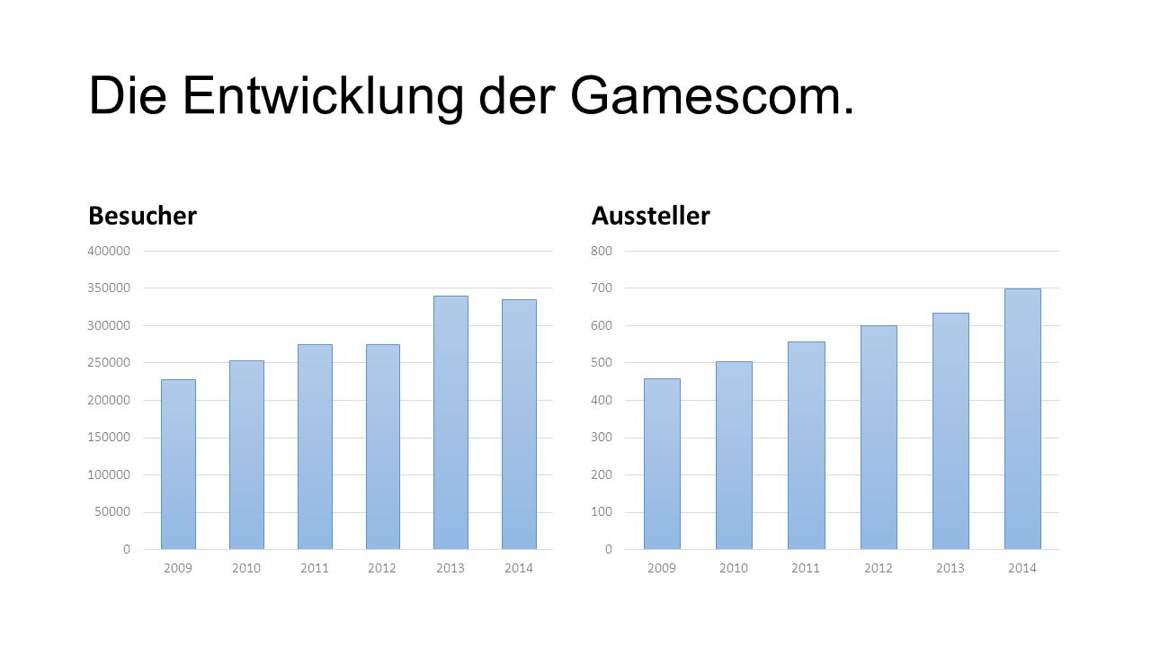 Die Entwicklung der Gamescom.