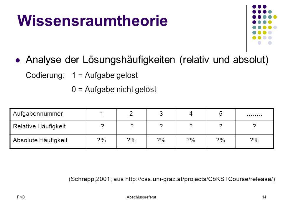 Wissensraumtheorie Analyse der Lösungshäufigkeiten (relativ und absolut) Codierung: 1 = Aufgabe gelöst.