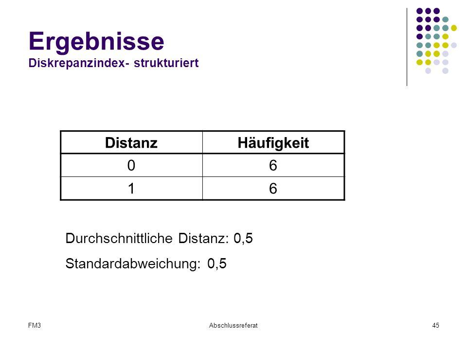 Ergebnisse Diskrepanzindex- strukturiert