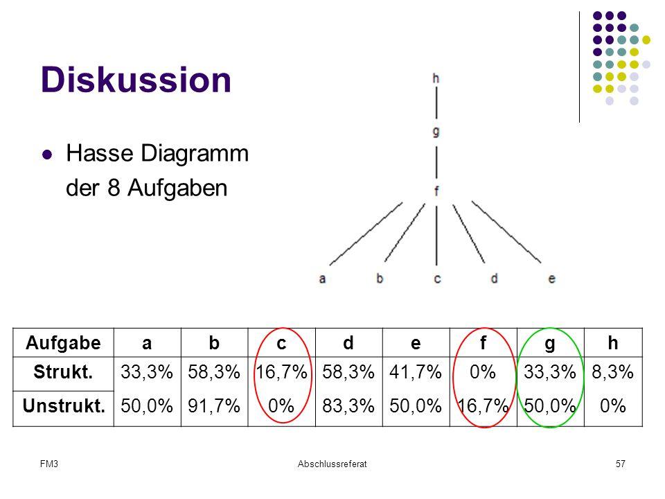 Diskussion Hasse Diagramm der 8 Aufgaben Aufgabe a b c d e f g h