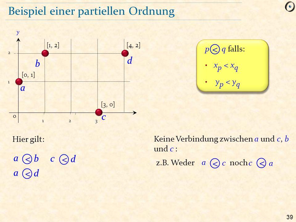 Beispiel einer partiellen Ordnung