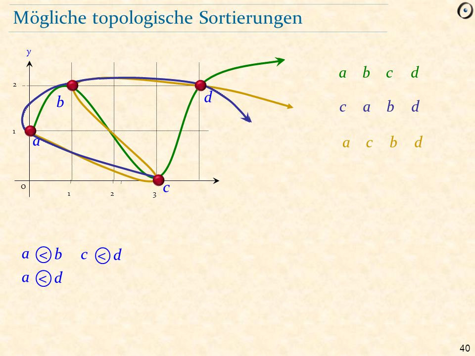 Mögliche topologische Sortierungen