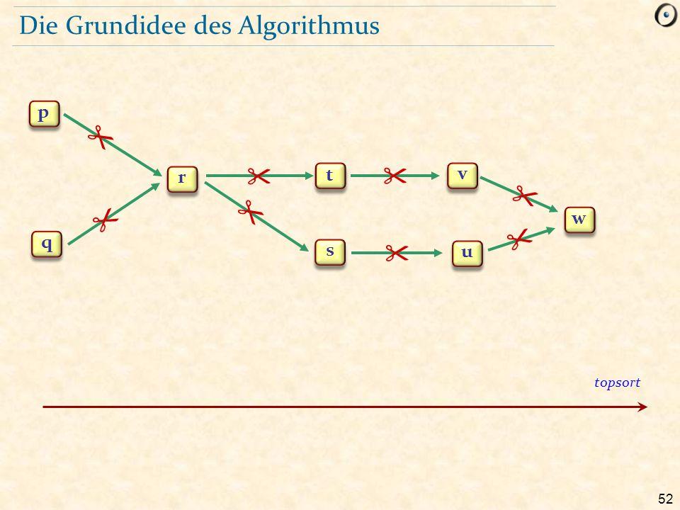 Die Grundidee des Algorithmus