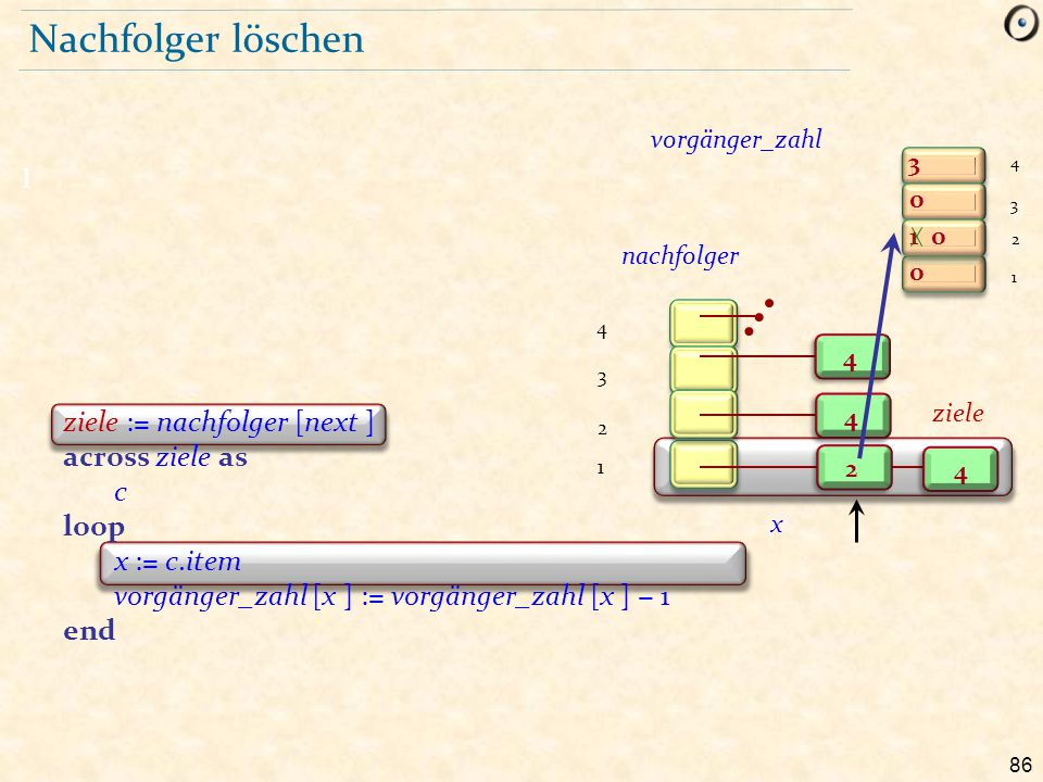 Nachfolger löschen I across ziele as c loop x := c.item