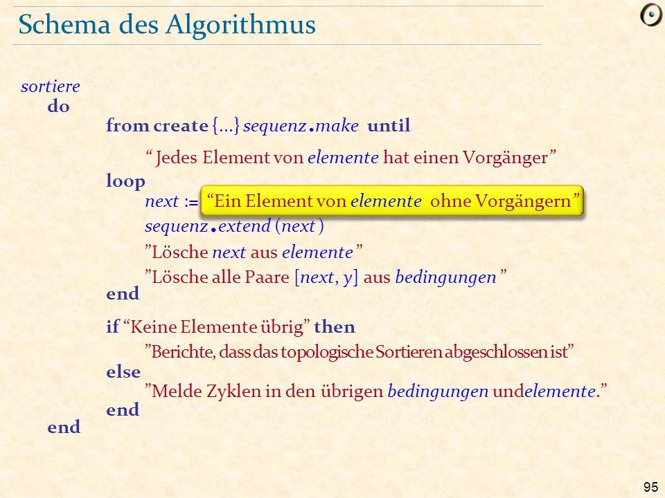 Schema des Algorithmus