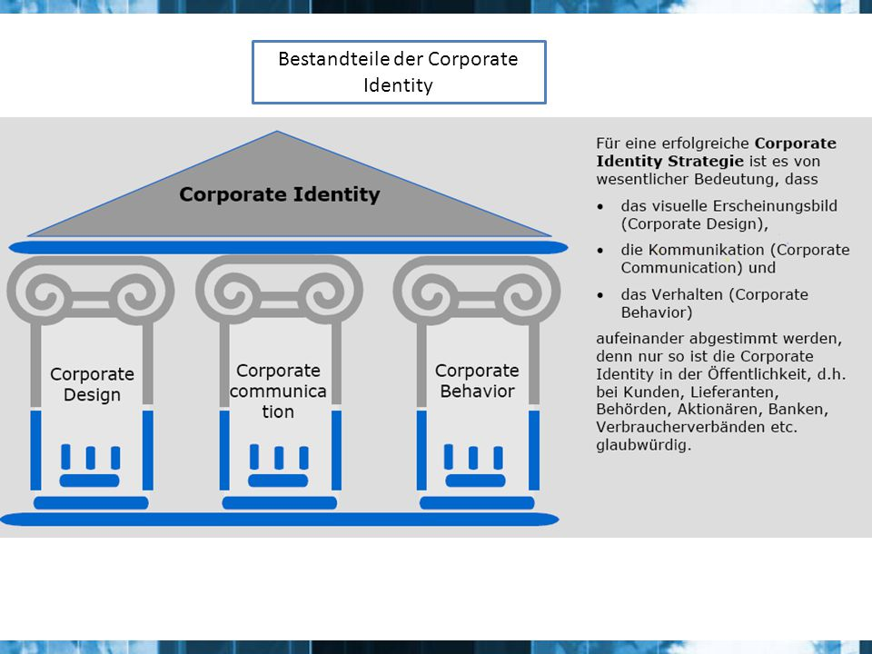 Bestandteile der Corporate Identity