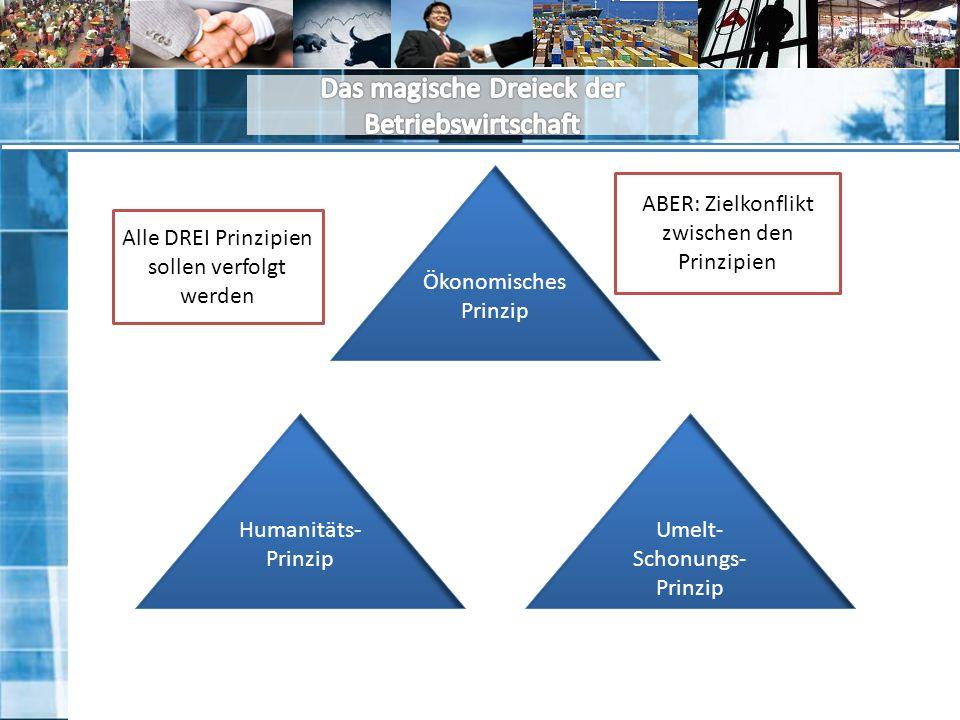 Das magische Dreieck der Betriebswirtschaft