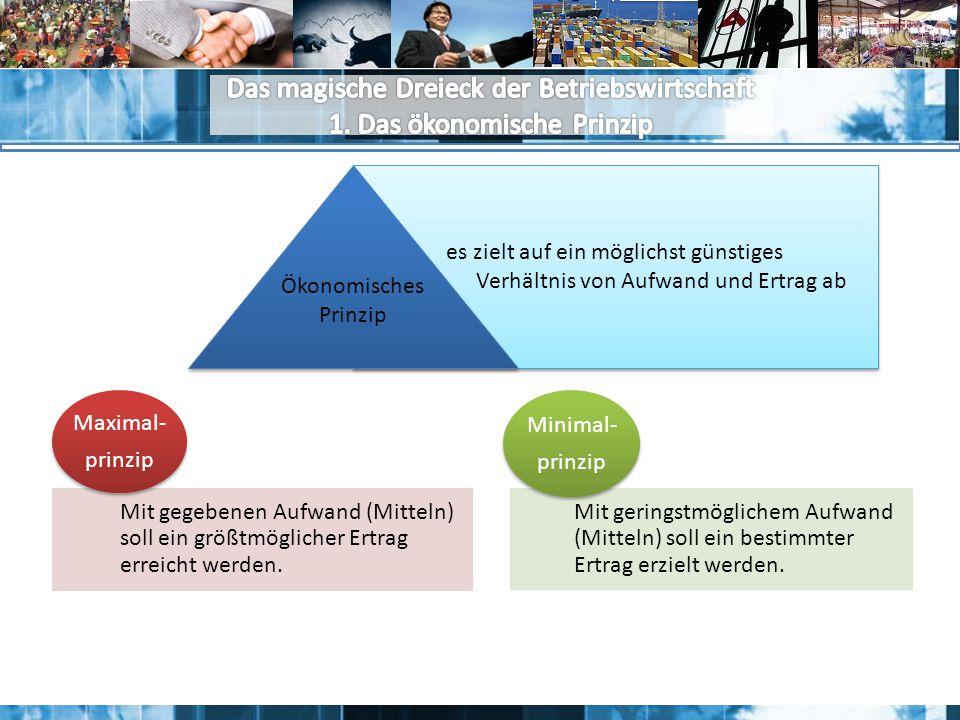 Das magische Dreieck der Betriebswirtschaft 1. Das ökonomische Prinzip