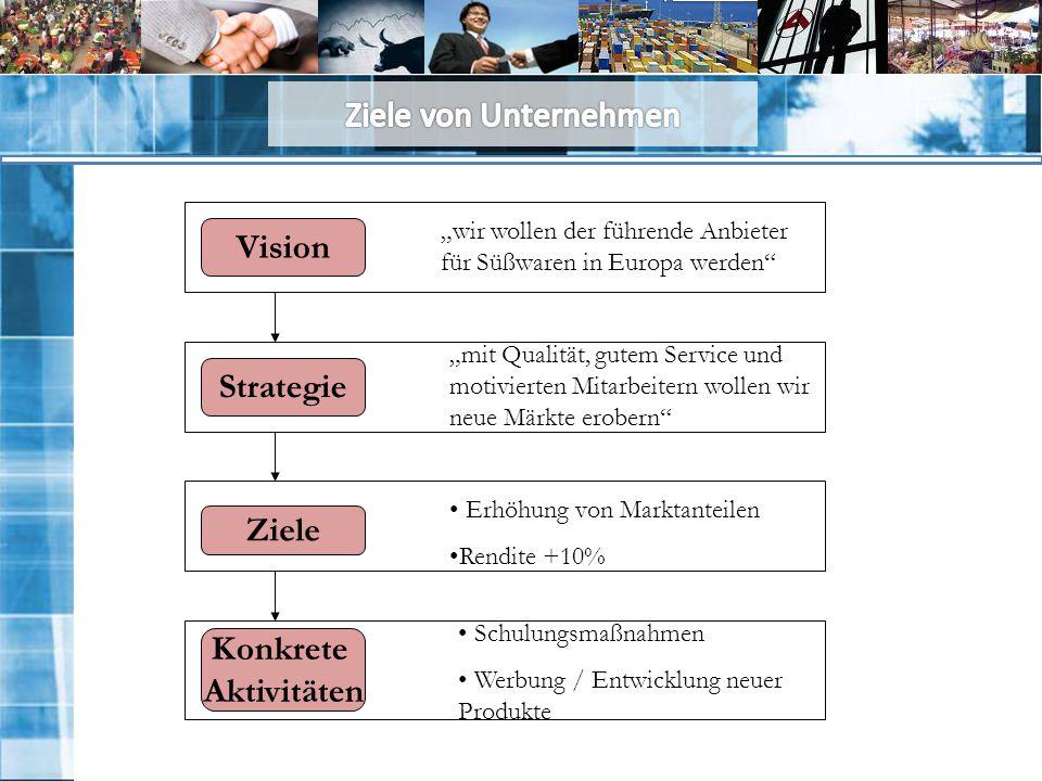 Vision Strategie Ziele Konkrete Aktivitäten