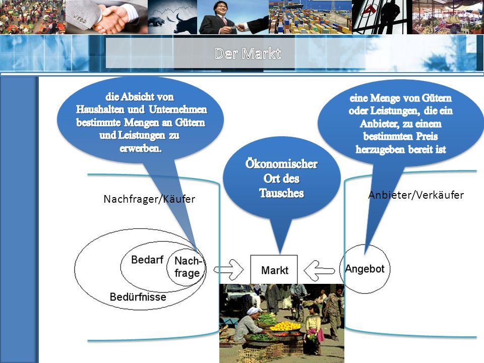Der Markt Ökonomischer Ort des Tausches Anbieter/Verkäufer
