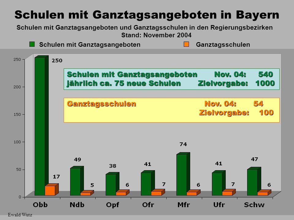 Schulen mit Ganztagsangeboten in Bayern