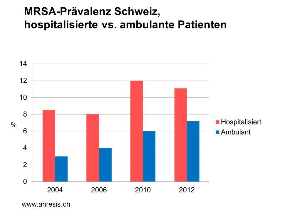 MRSA-Prävalenz Schweiz, hospitalisierte vs. ambulante Patienten