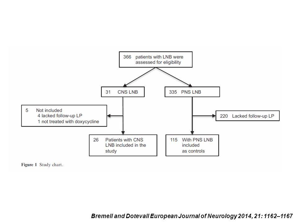 Bremell and Dotevall European Journal of Neurology 2014, 21: 1162–1167