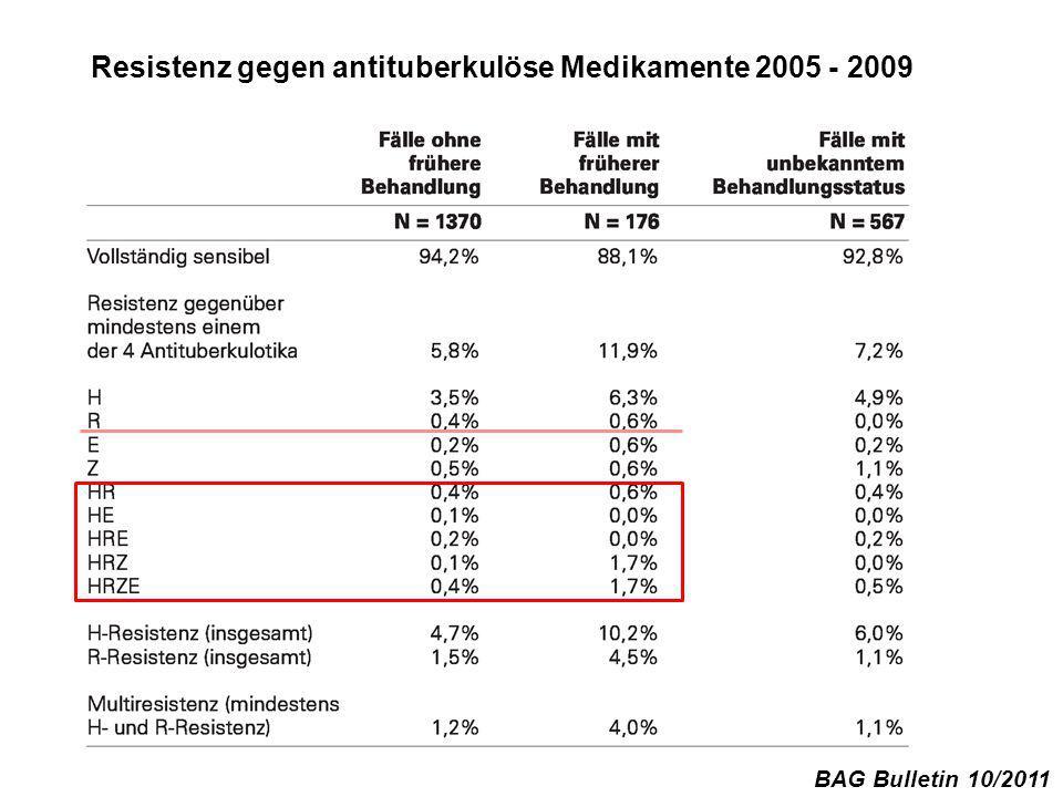 Resistenz gegen antituberkulöse Medikamente 2005 - 2009