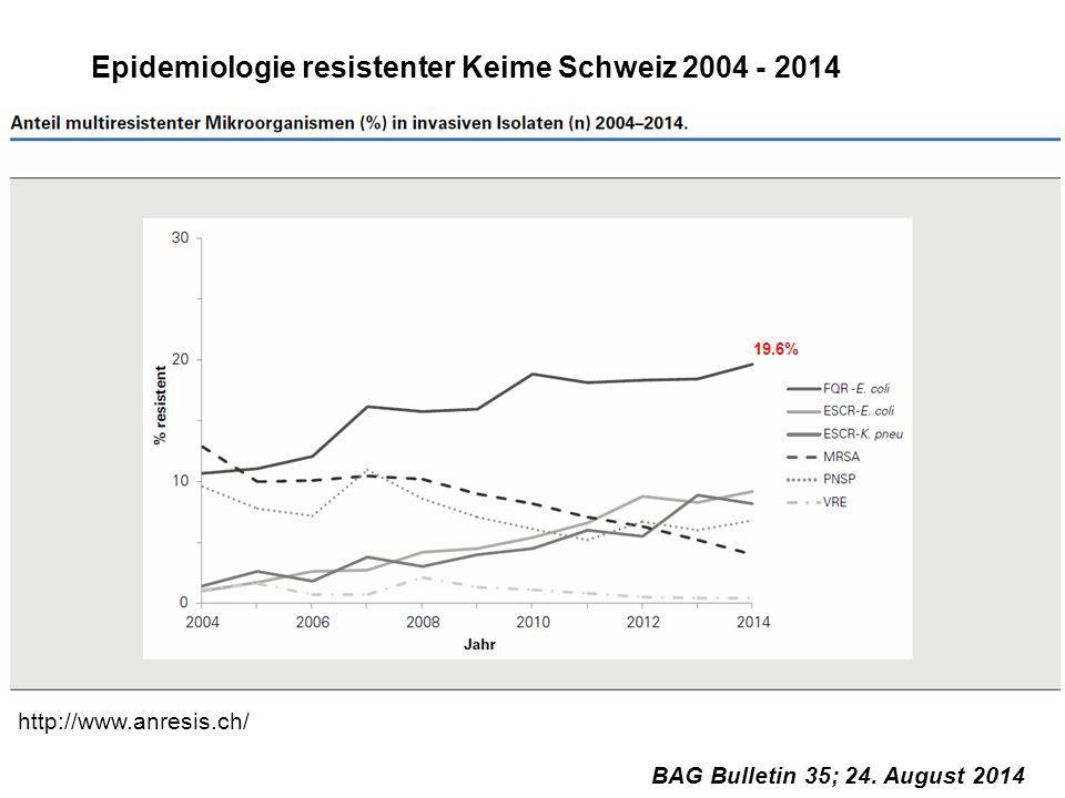 Epidemiologie resistenter Keime Schweiz 2004 - 2014