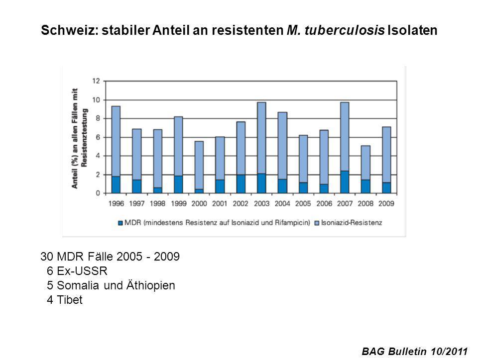 Schweiz: stabiler Anteil an resistenten M. tuberculosis Isolaten