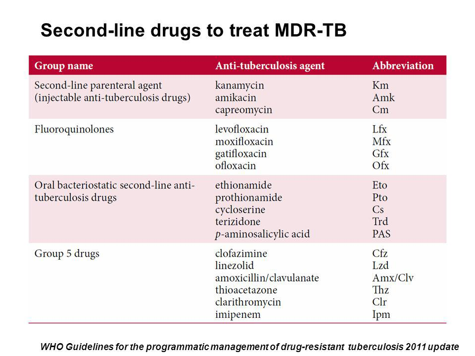 Second-line drugs to treat MDR-TB