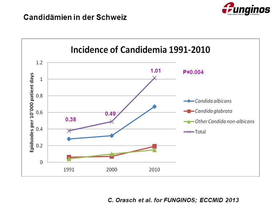 Candidämien in der Schweiz
